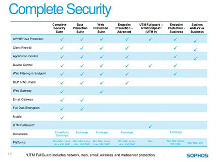 sophos complete security
