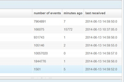 Bls Conservazione Log Event Manager Amp Alerting