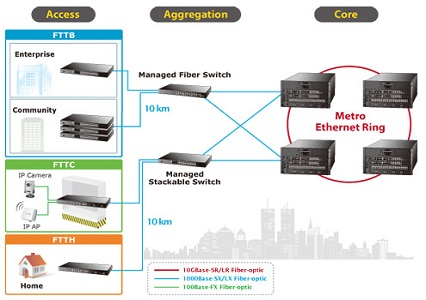 planet networking switch family